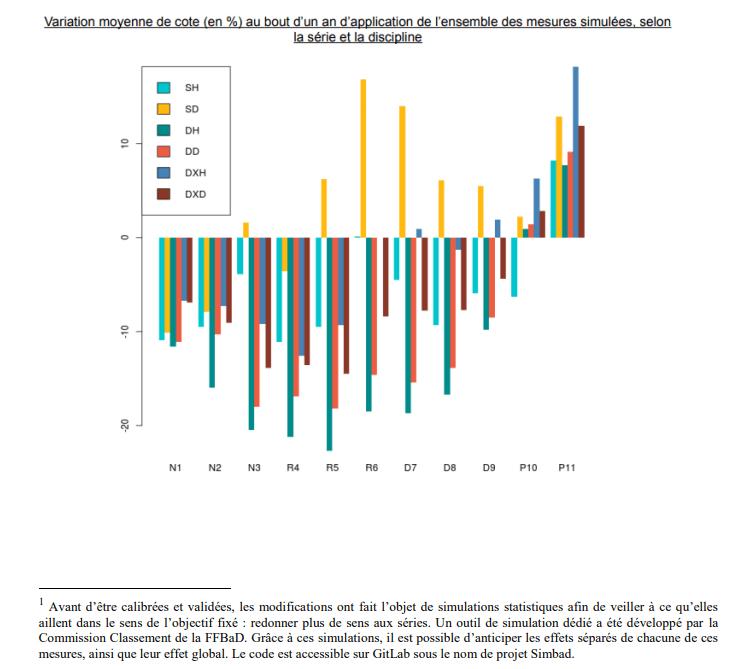 graphique des variations moyenne de cote